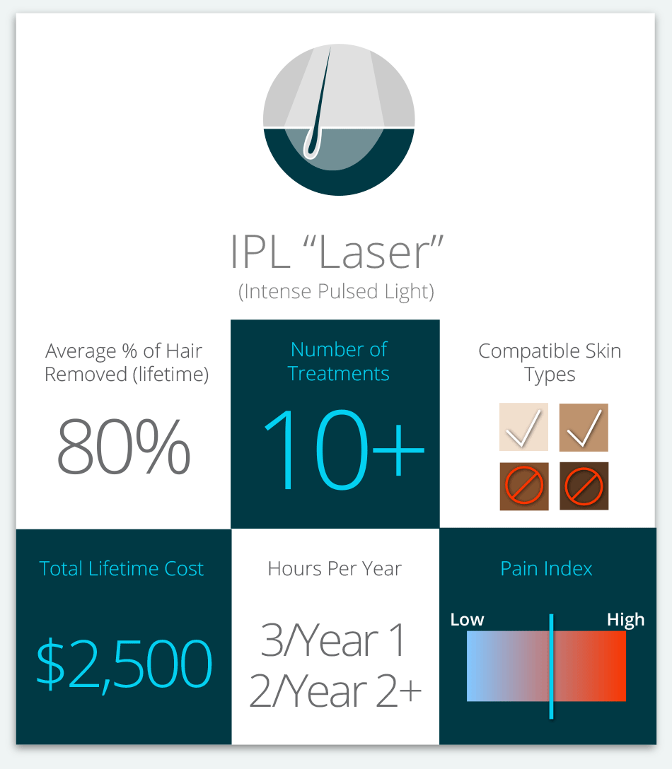 IPL Intense Pulsed Light