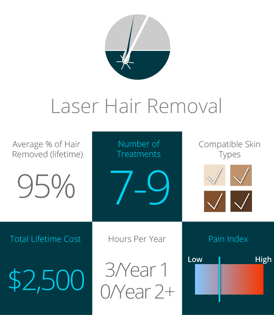 Comparison Hair Removal Techniques Including Laser Milan Laser
