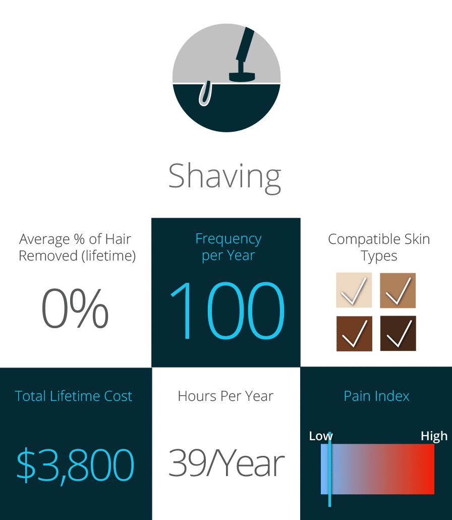Shaving: Cost, Pain, and Skin Types