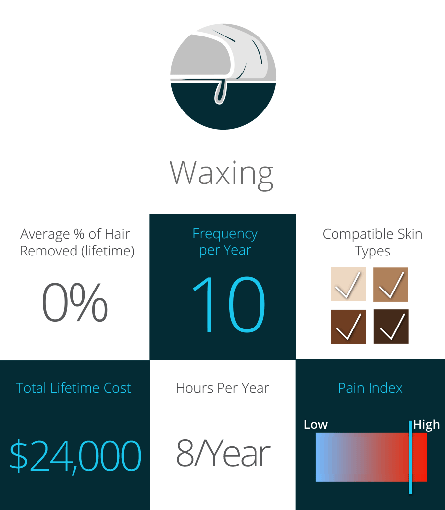 Waxing: Cost, Pain, and Skin Types
