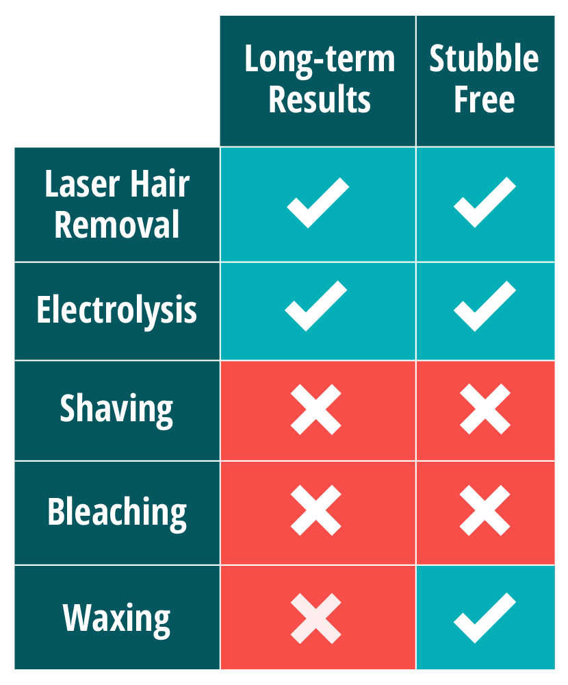 Laser Hair Removal for PCOS | Milan Laser Hair Removal